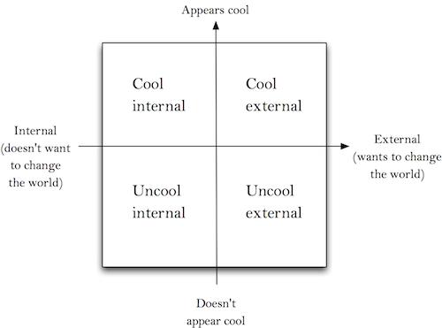 Comedy graph